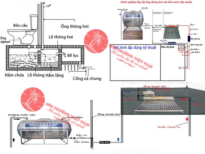 Cách lắp đặt ống thông hơi cho bồn nước để tăng áp lực của bồn